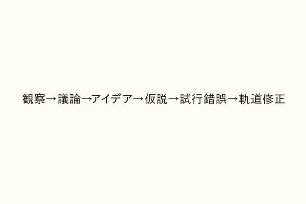 観察→議論→アイデア→仮説→試行錯誤→軌道修正